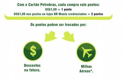0409bd5d799a Cartão Ourocard Petrobras VISA acumula pontos que podem ser trocados por  milhas aéreas ou crédito na